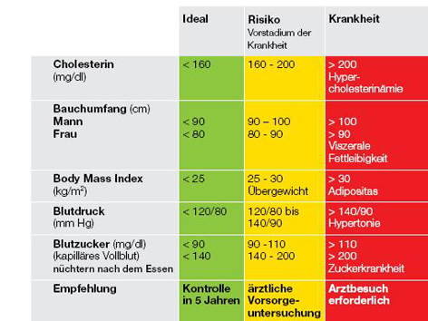 cholesterinwerte normal tabelle